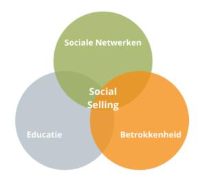 Meer klanten voor mijn bedrijf? Start Social Selling