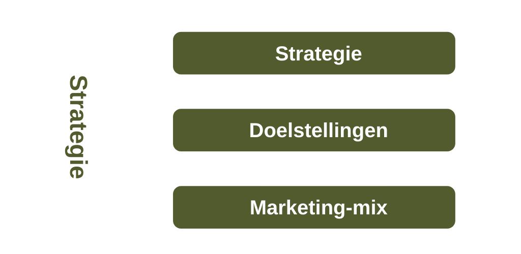 Strategie-fase